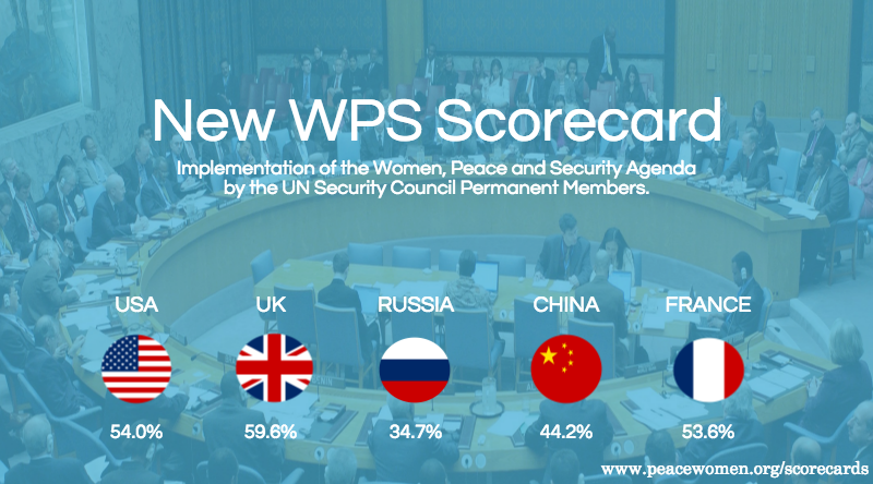 Measuring State Commitments to Women, Peace and Security Launch of WILPF´s Expanded WPS Security Council Scorecard